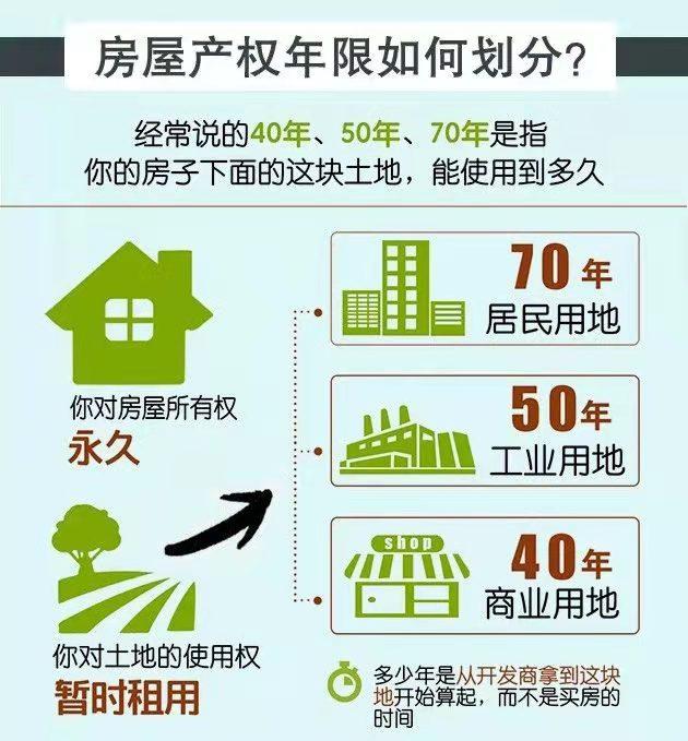 买房买多少年产权的最好,70年产权是什么意思?