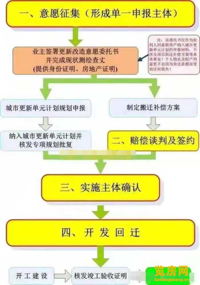 深圳小产权房的拆迁流程是怎样的?拆迁如何赔偿?赔偿给谁?